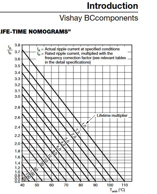 Określenie czasu życia kondensatorów elektrolitycznych